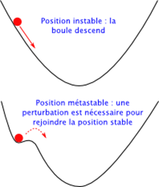 metastable