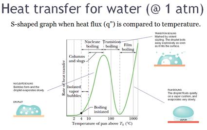 Echange de chaleur menant à l'effet Leidenfrost pour de l'eau