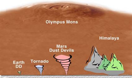 Comparaison de taille entre tourbillons (Dust Devil - DD), tornades et montagnes entre la Terre et Mars