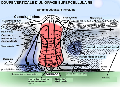 Orage Supercellulaire