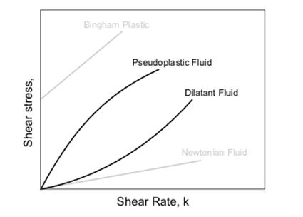 Diagramme pour classifier les fluides