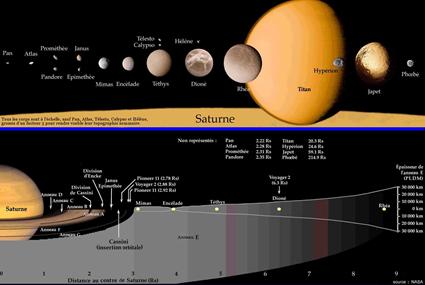 Carte du système saturnien (NASA)
